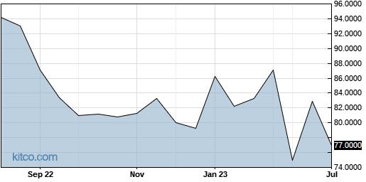 MRCBF 1-Year Chart