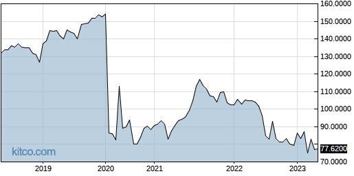 MRCBF 5-Year Chart