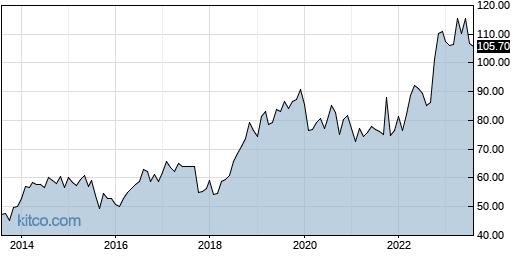 MRK 10-Year Chart