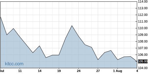MRK 1-Month Chart