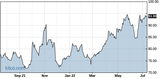 MRK 1-Year Chart