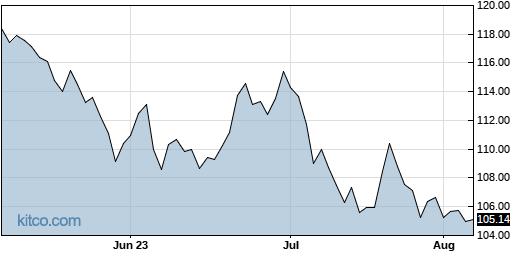MRK 3-Month Chart