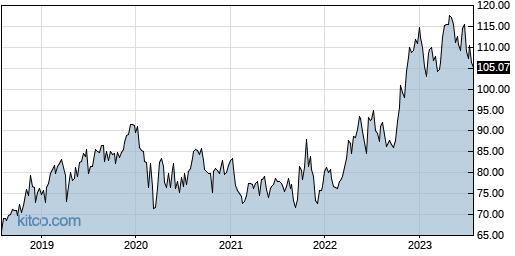 MRK 5-Year Chart