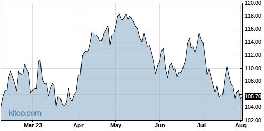 MRK 6-Month Chart