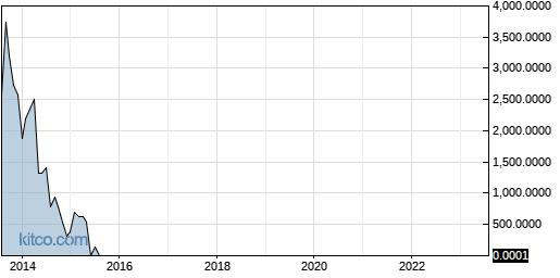 MRNJ 10-Year Chart