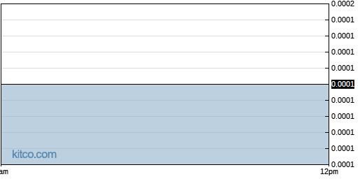MRNJ 1-Day Chart