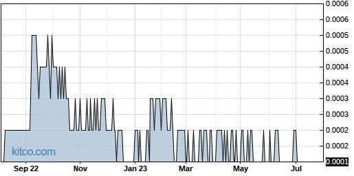 MRNJ 1-Year Chart
