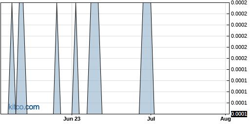 MRNJ 3-Month Chart