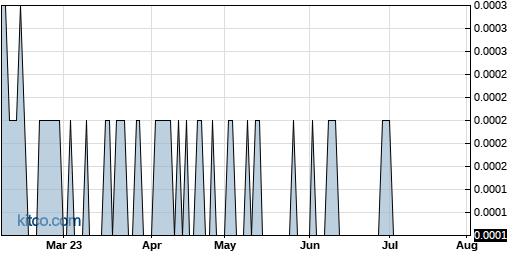 MRNJ 6-Month Chart