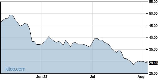 MRTX 3-Month Chart