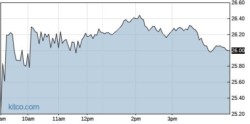 MRUS 1-Day Chart