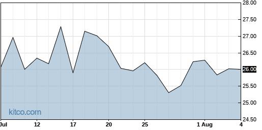 MRUS 1-Month Chart