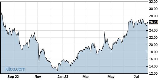MRUS 1-Year Chart