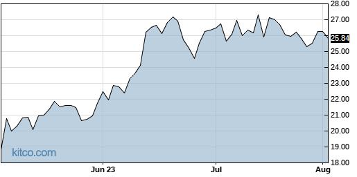 MRUS 3-Month Chart