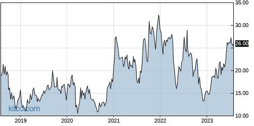 MRUS 5-Year Chart