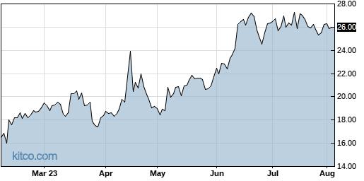 MRUS 6-Month Chart