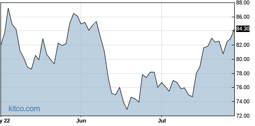 MS 3-Month Chart