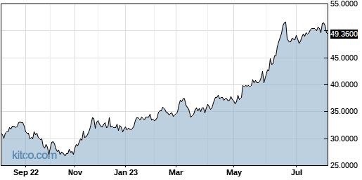 MSBHF 1-Year Chart