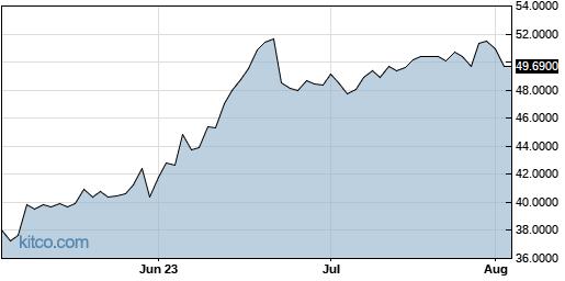 MSBHF 3-Month Chart