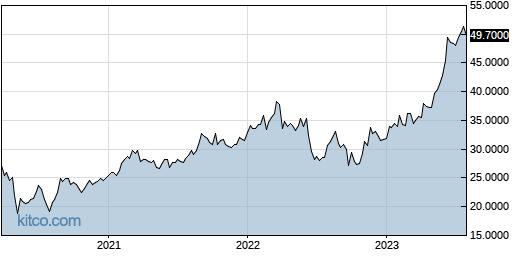 MSBHF 5-Year Chart