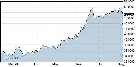 MSBHF 6-Month Chart