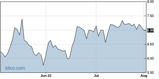 MSC 3-Month Chart