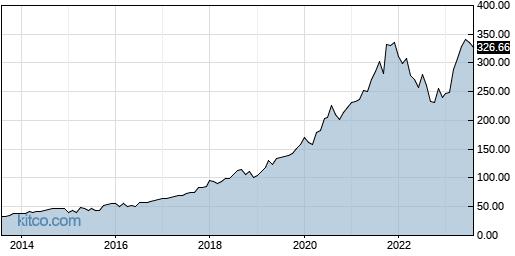 MSFT 10-Year Chart