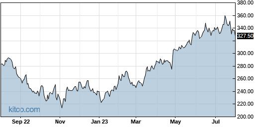 MSFT 1-Year Chart
