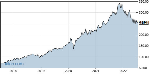 MSFT 5-Year Chart
