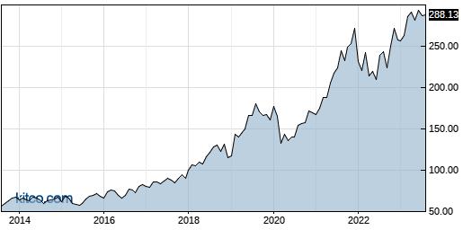 MSI 10-Year Chart