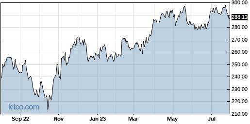 MSI 1-Year Chart
