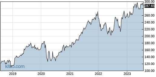 MSI 5-Year Chart