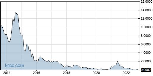 MSLP 10-Year Chart