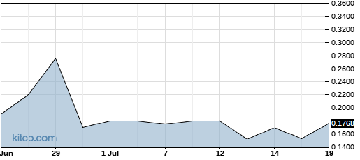 MSLP 1-Month Chart