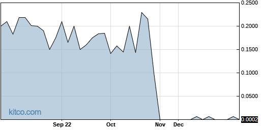 MSLP 1-Year Chart