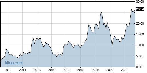 MSON 10-Year Chart