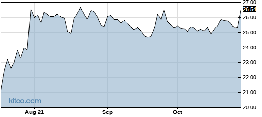 MSON 1-Year Chart