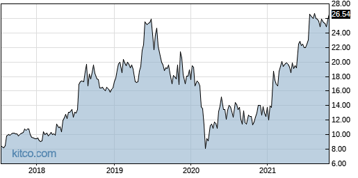 MSON 5-Year Chart