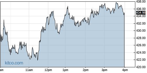 MSTR 1-Day Chart
