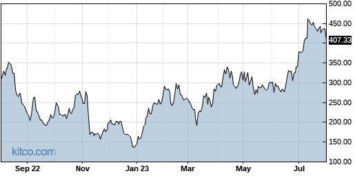 MSTR 1-Year Chart