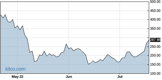 MSTR 3-Month Chart