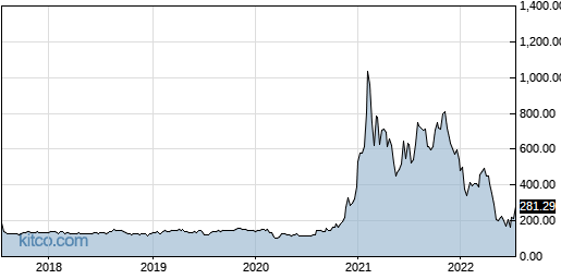 MSTR 5-Year Chart