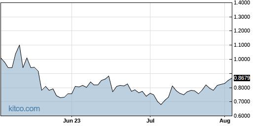 MTC 3-Month Chart