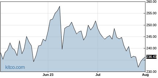 MTN 3-Month Chart