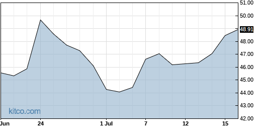 MTSI 1-Month Chart