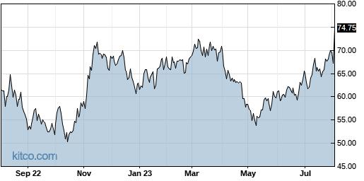 MTSI 1-Year Chart