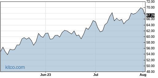 MTSI 3-Month Chart