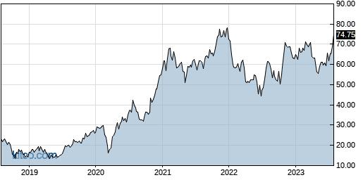MTSI 5-Year Chart