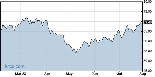 MTSI 6-Month Chart