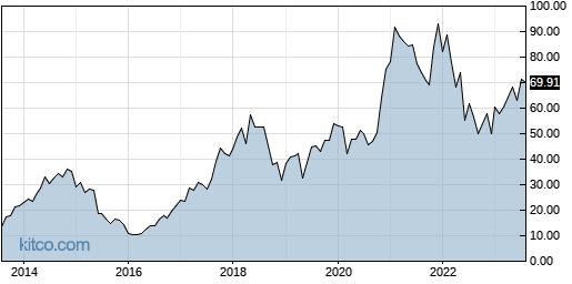 MU 10-Year Chart